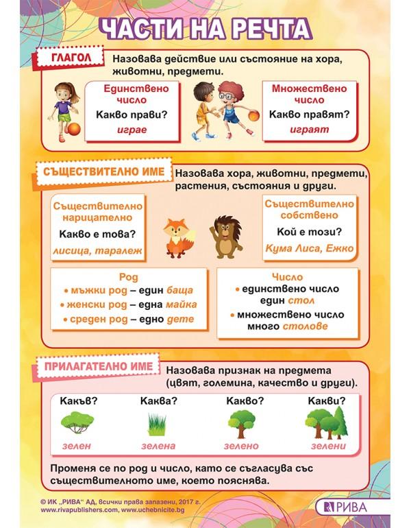 Табло по български език за 2. клас – части на речт...